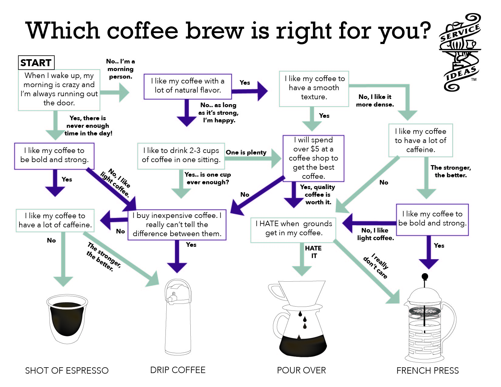 Coffee Brew_Infographic-01-1